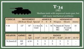 Battlegroup Accessories: Russian Datacards