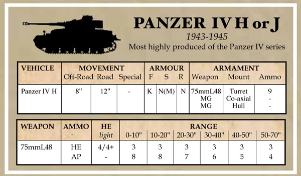 Battlegroup Accessories: Late German Datacards